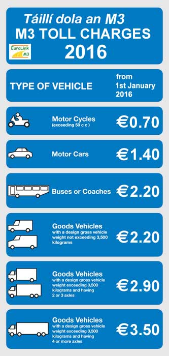 Eurolink M3 Toll Charges